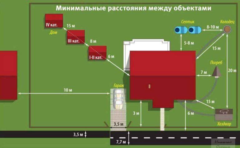 Изображение - Расстояние от дома до границ участка 1463742562_rasstojanie-mezhdu-domami1-e1514104731145