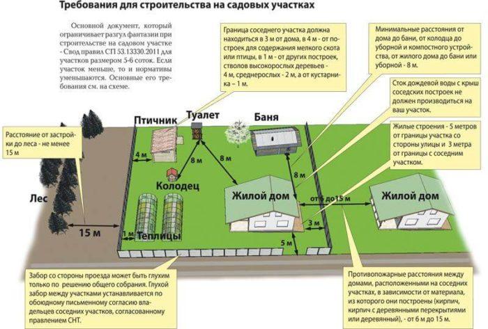 Изображение - Расстояние от дома до границ участка kuapi-11-e1516131300659