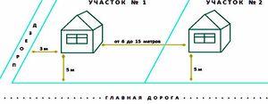 Изображение - Строительство на земельном участке ижс основные нормы mezhdu-domami