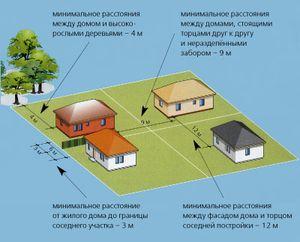 Изображение - Строительство на земельном участке ижс основные нормы sanpin